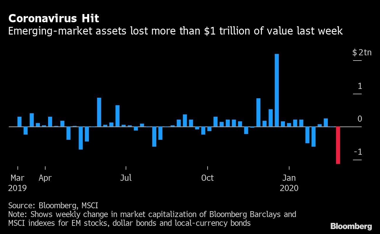 After a $1 Trillion Wipeout, Emerging Markets Bank on Stimulus