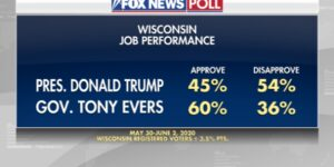 Fox News Poll: Biden leads Trump in Wisconsin
