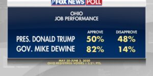 Fox News Poll: Biden-Trump tossup in Ohio, 82 percent approve of DeWine