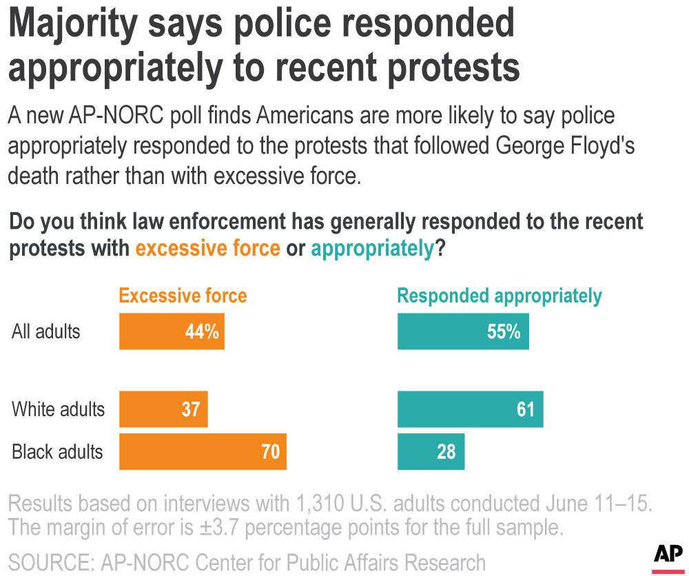 AP-NORC poll: Many in US say protest impact will be positive