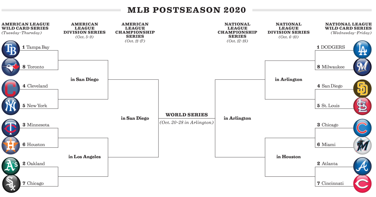 MLB postseason bracket: Dodgers open wild-card playoffs against Brewers
