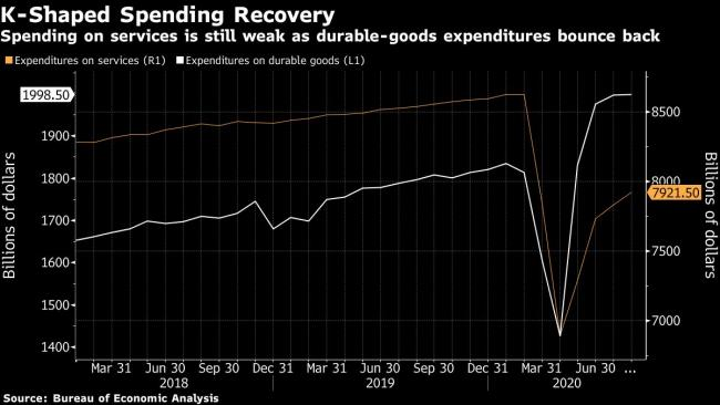 Fed's Brainard Urges More Fiscal Aid in Dark Warning on Outlook