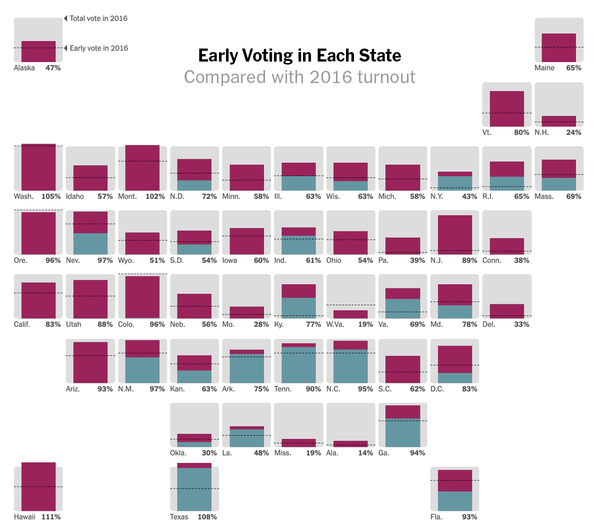 How will turnout compare to last time? Four states already have more votes than they did in 2016.