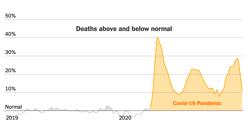 400,000 More U.S. Deaths Than Normal Since Covid-19 Struck