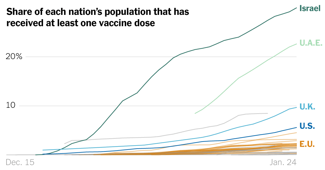 Which Country is Leading the Race to Vaccinate?