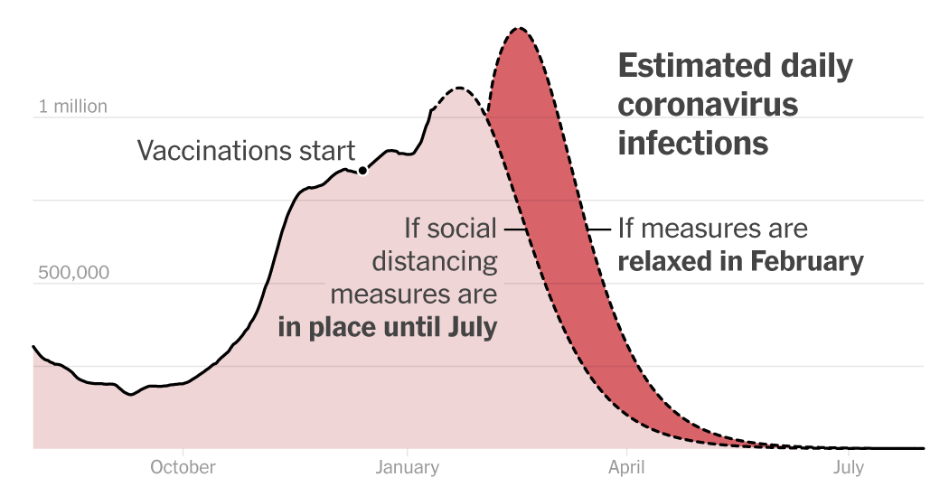 Why the Covid Vaccine Rollout Is Not Enough to Curb Infections