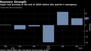 Japan Confirms Double-Digit Growth at End of Pandemic 2020