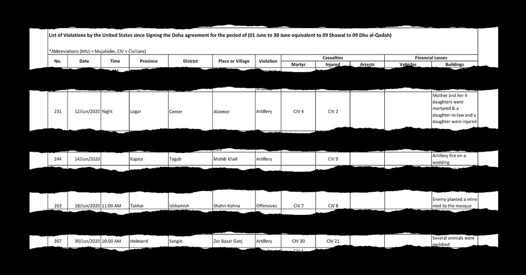 War, Peace and Taliban Spreadsheets