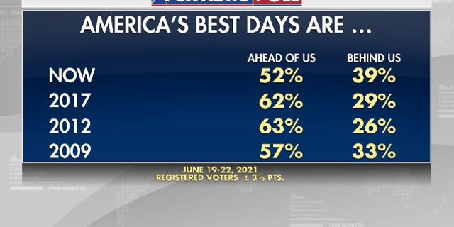 Fox News Poll: As July 4th approaches, fewer voters believe US is best place to live