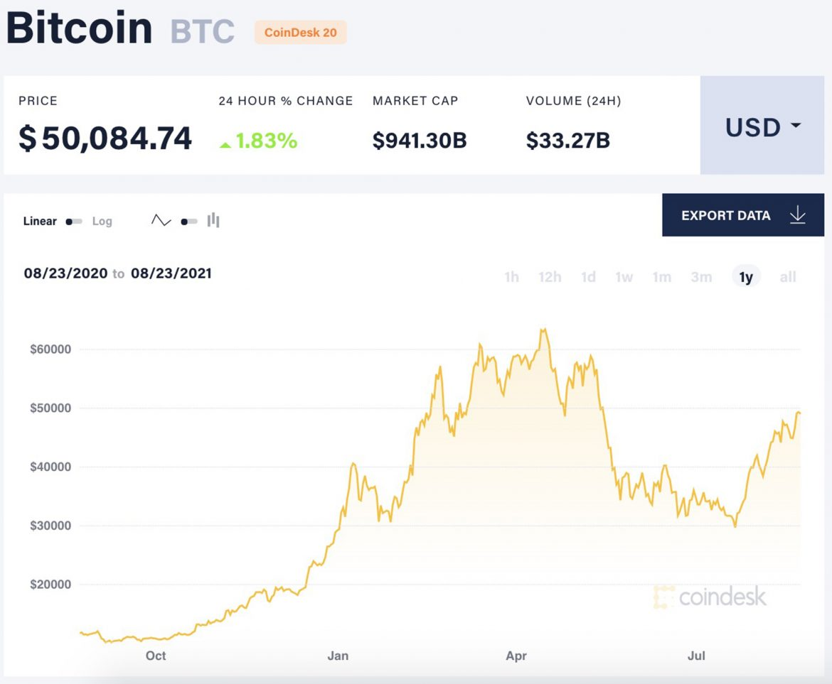 Bitcoin rockets past $50K for first time in months as crypto rallies
