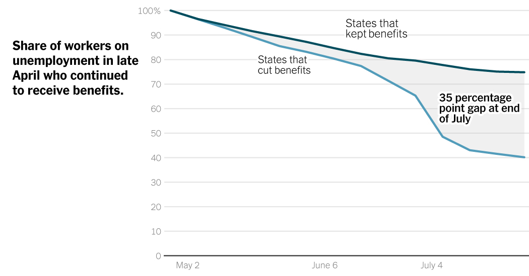 Cutting off jobless benefits early may have hurt state economies.
