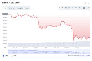 Bitcoin tumbles amid filing for ETF that would bet against the crypto
