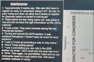 Facebook teeming with lies about elections, US Census, internal study shows
